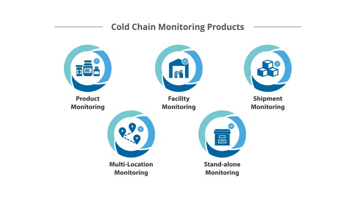 Cold Chain Monitoring Products